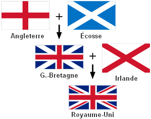 Quelle est la différence entre l'Angleterre, le Royaume-Uni et la Grande-Bretagne ? Drapeaux-royaume-uni-angleterre-grande-bretagne
